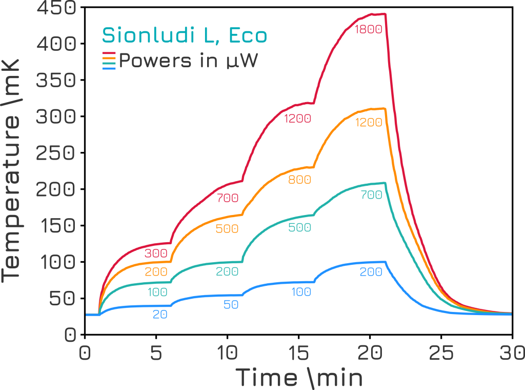 Sionludi L Eco Cooling Power Stepwise